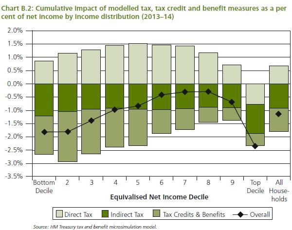 Budget-Red-Book-2012-Chart-B2