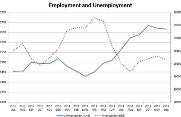 Employment-and-unemployment-Jul-2010-Dec-2011