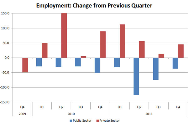 Employment-change-from-previous-quarter-2009q4-2011q4