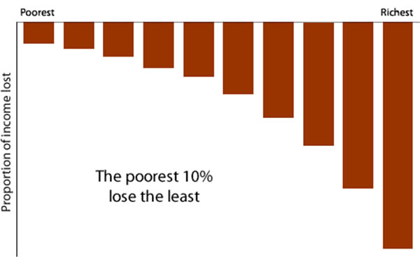 Fair-deficit-reduction-distribution