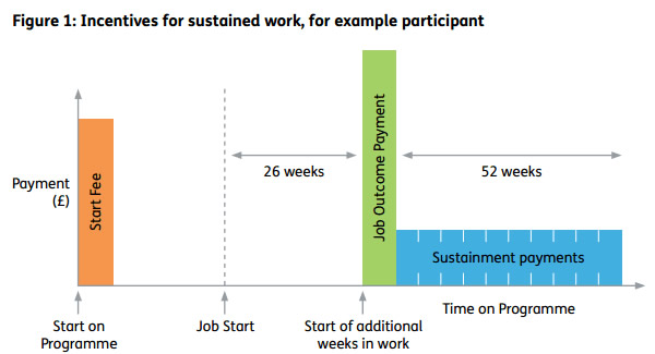 Incentives-for-sustained-work