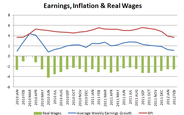 Earnings-inflation-and-real-wages-2010-2012