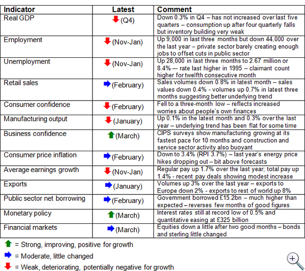 Economic-update-April-2012-table-of-economic-indicators