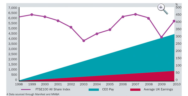 Percentage-increase-in-CEO-and-average-pay-since-1998