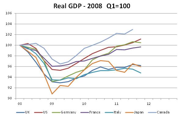 Real-GDP-2008-2012