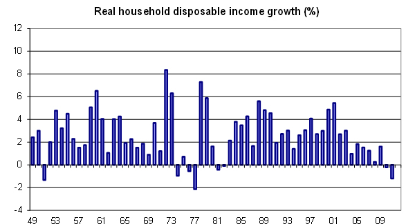 Real-household-disposable-income-growth-1949-2012