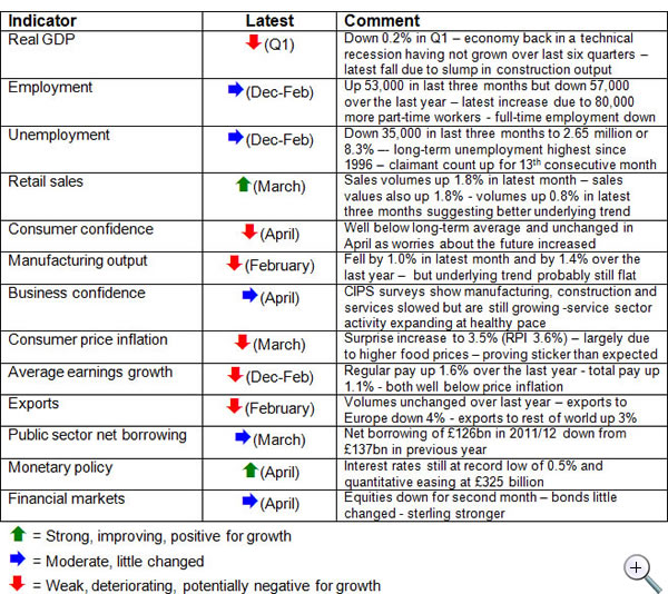 Economic-update-May-2012-table-of-economic-indicators
