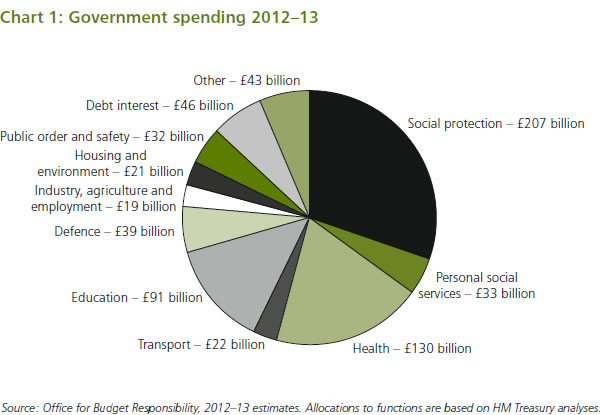 Government-spending-2012-13