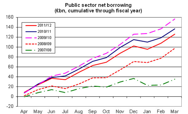 Public-sector-net-borrowing-Apr-2011-March-2012