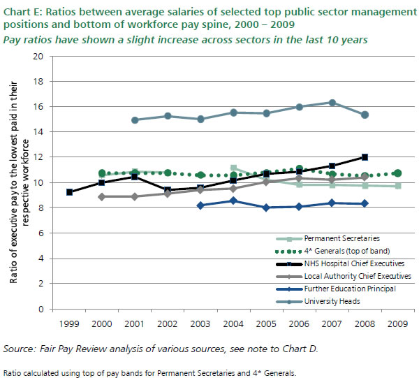 Public-sector-pay-ratios