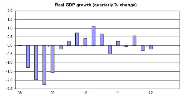 Real-GDP-growth-2008-2012