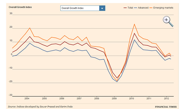 FT-overall-growth-index