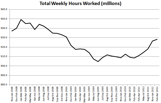 Total weekly hours worked