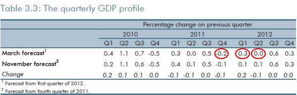 The-quarterly-GDP-profile