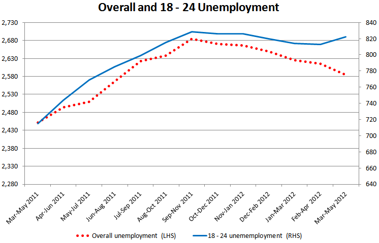 youth-unemployment-graph1