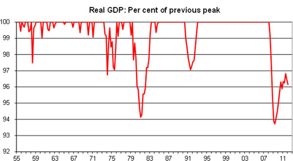 Real-GDP-per-cent-of-previous-peak