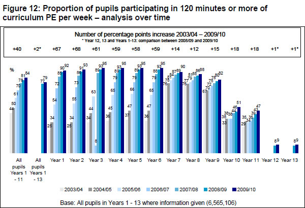 Two-hour-school-sport-participation-rate-2003-04-2009-10