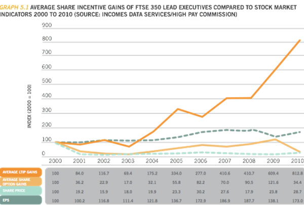 Average-share-incentive-gains-of-FTSE-350-lead-executives-cf-stock-market-indicators