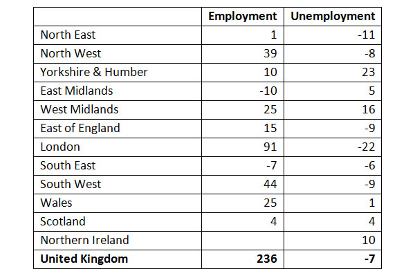 Employment-and-unemployment-change-on-quarter-by-region