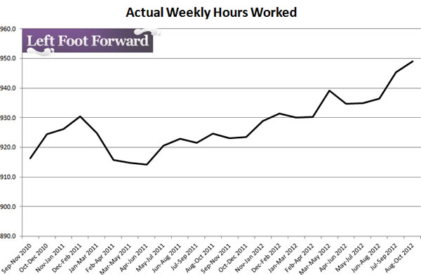 Actual-weekly-hours-worked-12-12