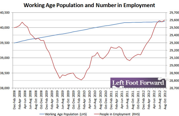 Working-age-population-and-number-in-employment-12-12