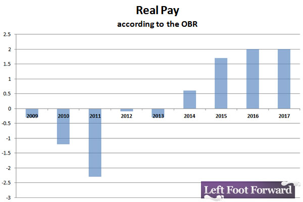 Real-pay-2009-2017