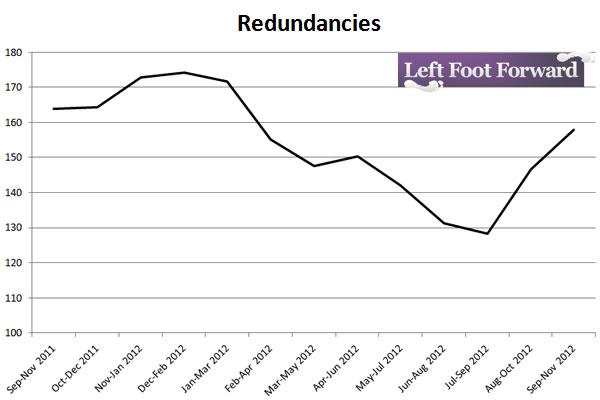 Redundancies-Sep-Nov-2011-Sep-Nov-2012