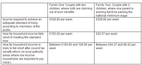 Council-Tax-Benefit-reform-table