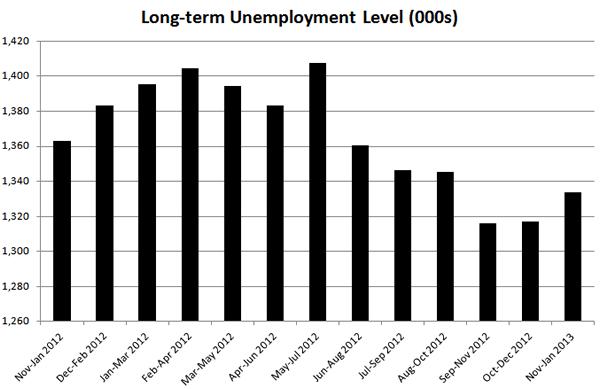 Unemployment 2
