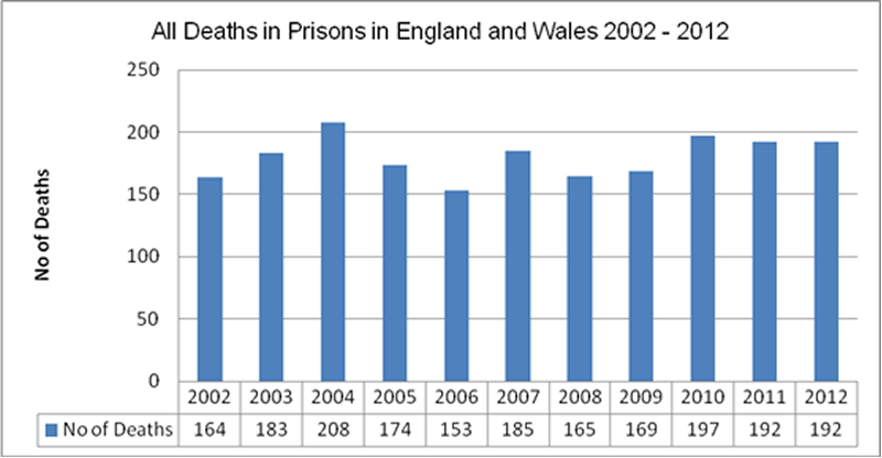 Deaths in prisons