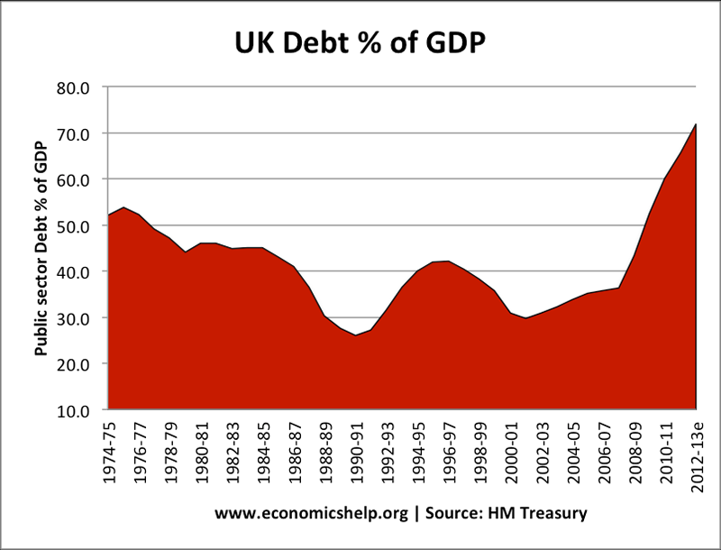 UK debt percentage GDP