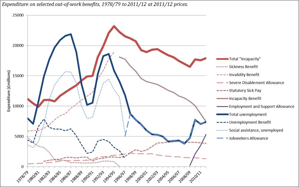 Welfare 1978 to 2012 2