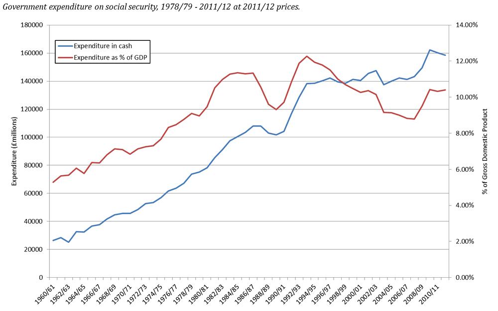 Welfare 1978 to 2012