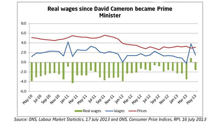 Real wages2