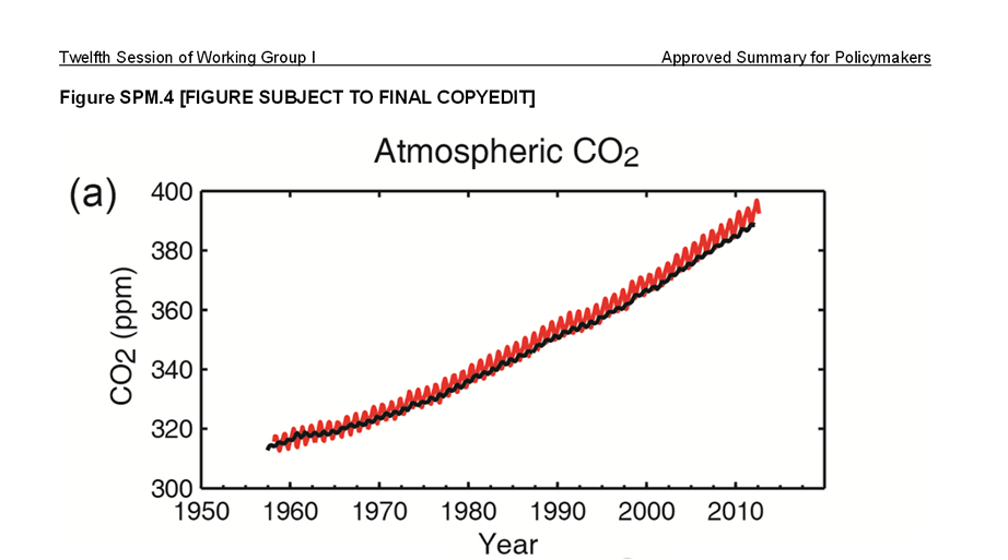 Climate change graphh 2