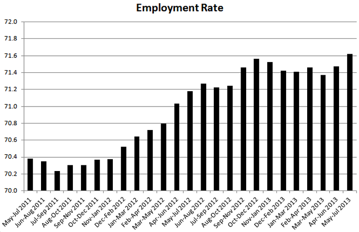 Employment rate 2