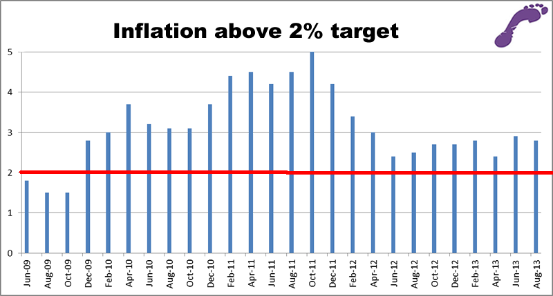 Inflation graph September