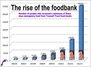 Food banks graph 2013