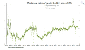 Wholesale gas