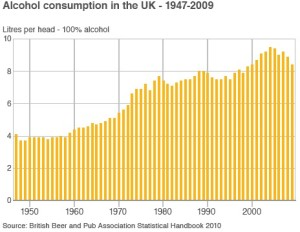 Alcohol consumption graphj