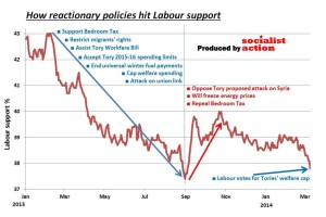 Labour supportj