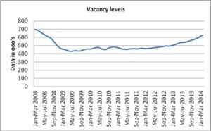 Vacancy levelsj