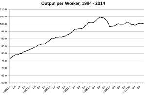 Output per workerj